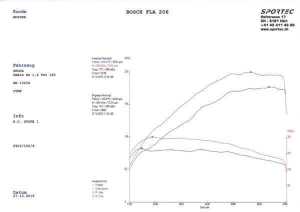 Fabia 1,4 TSI 180 CTHE St1-1