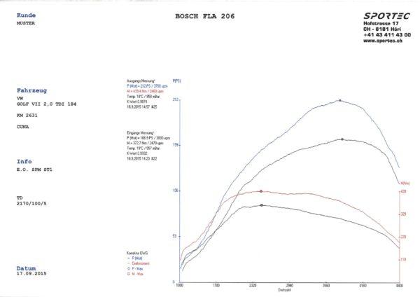 Golf VII 2,0 GTD 184 CUNA SPM St1-1