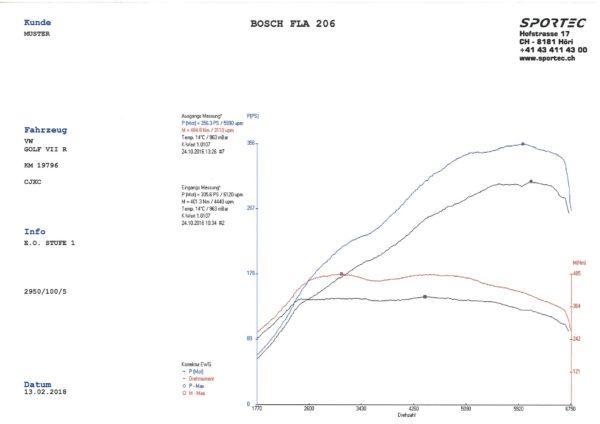 Golf VII R 300 CJXC E.O. Stufe 1-1