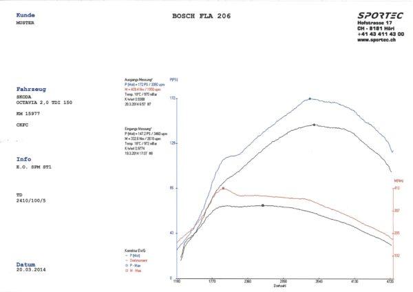 Octavia 2,0 TDI 150 CKFC SPM St1-1