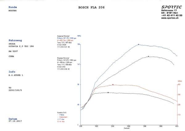 Octavia 2,0 TDI 184 CUNA E.O. Stufe 1-1