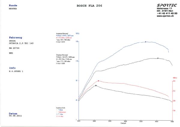 Oktavia-20-TDI-140-BKD-E.O.-Stufe-1-4.png