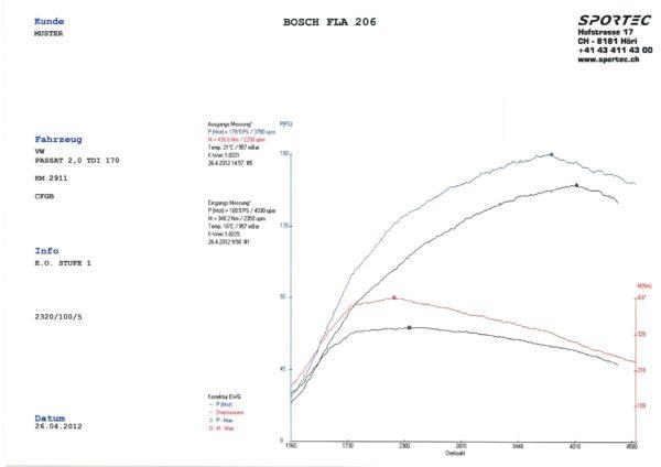 Passat 2,0 TDI 170 CFGB St1-1