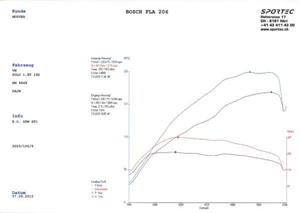 Polo 1,8 TSI DAJB 192 SPM St1-1
