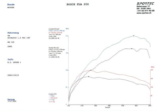 Scirocco 1,4 TSI CAVD 160 St1-1