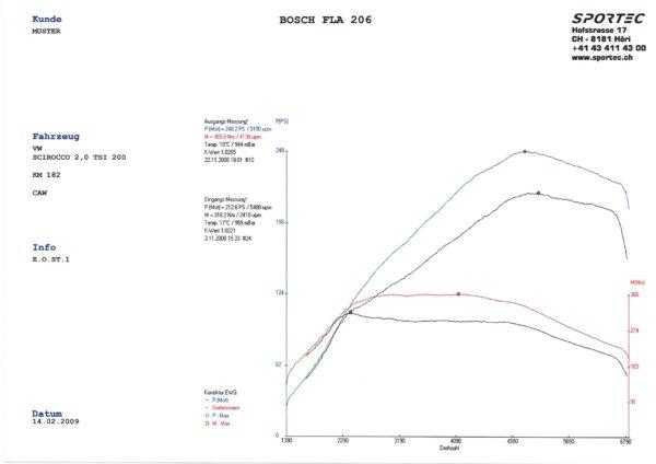 Scirocco 2,0 TSI CAWB 200 St1-1