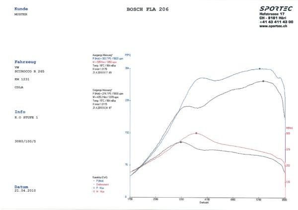 Scirocco R 2,0 TSI CDLA 265 St1-1
