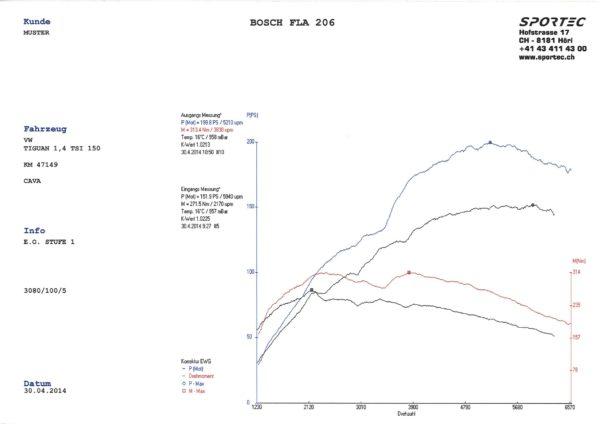Tiguan 1,4 TSI 150 CAVA St1-1