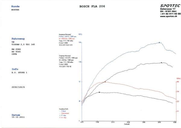 Tiguan 2,0 TDI 140 CFFB St1-1