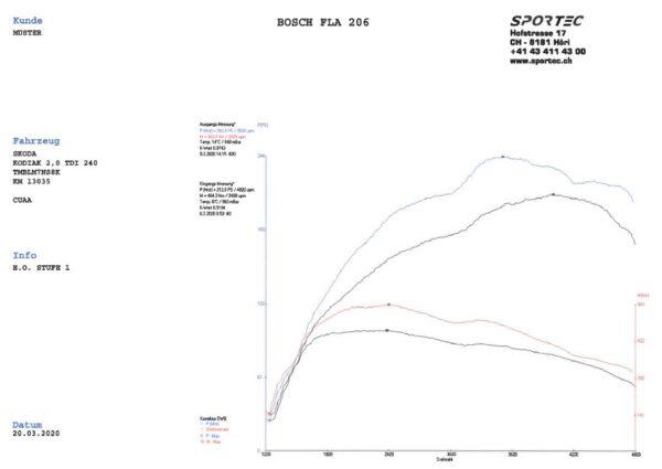 Kodiaq 2,0 TDI 240 CUAA St1