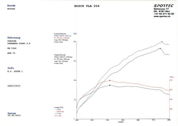 Panamera 4,8 Turbo M48.70 500 St1 SP560-1