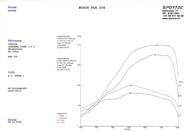 Panamera 4,8 Turbo S M48.70T 550 E.O. Stufe 1-1