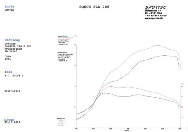 Leistungsdiagramm 718, DNNA
