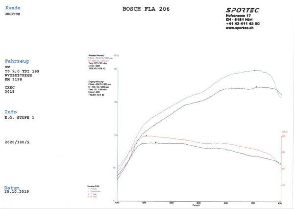 T6 2.0 TDI 199 PS CXEC Stufe 1