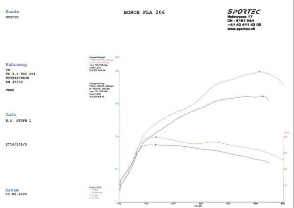 T6 2,0 TDI 204 CEXB E.O. Stufe 1