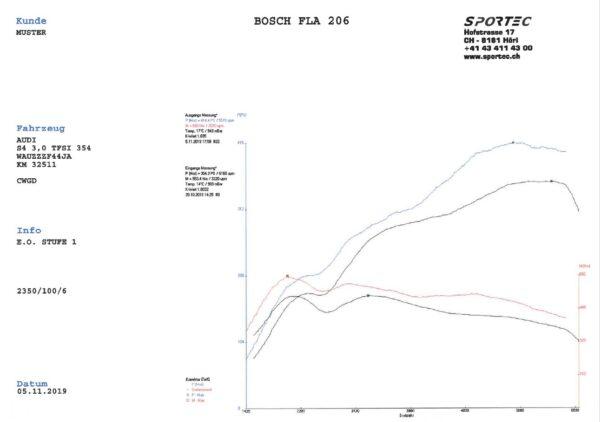 S4 B9 3,0 TFSI CWGD 354 St1