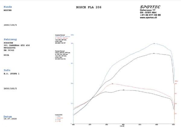 991 Carrera 3,0 GTS DCJA 450 E.O. Stage 1