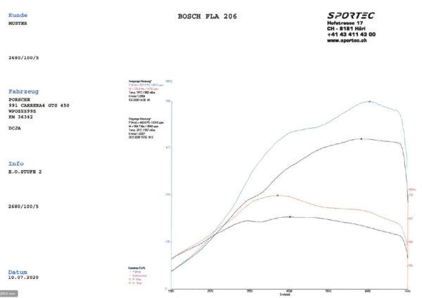 991 Carrera 3,0 GTS DCJA 450 E.O. Stufe 2