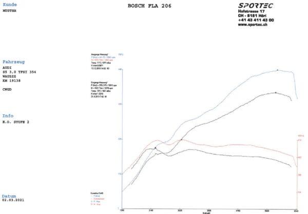 S5 B9 3,0 TFSI CWGD 354 St2